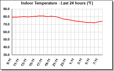 Indoor Temperature last 24 hours