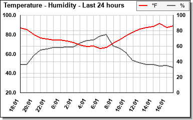 Temp/Humidity last 24 hours