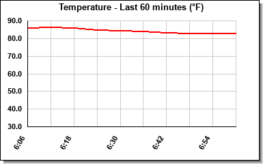Temperature last hour